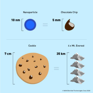 nanoparticles and nanomaterials and nanotechnology size
